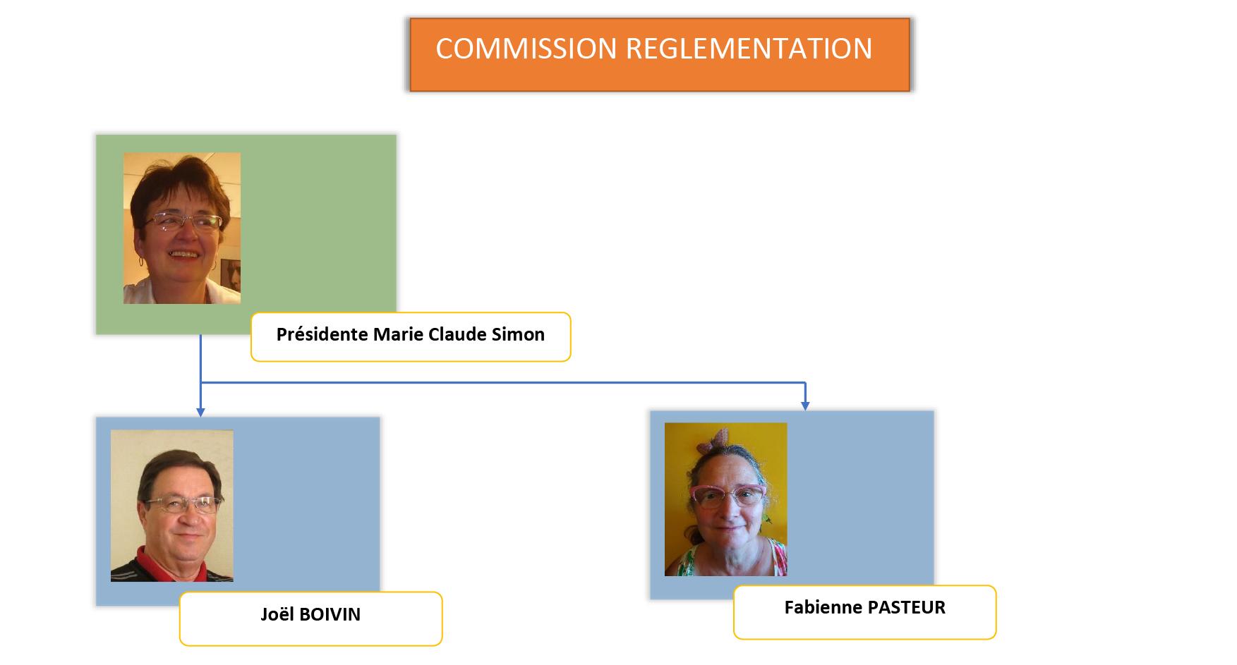 Commission Réglementation
